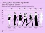Женская фигура: сколько весит идеал?